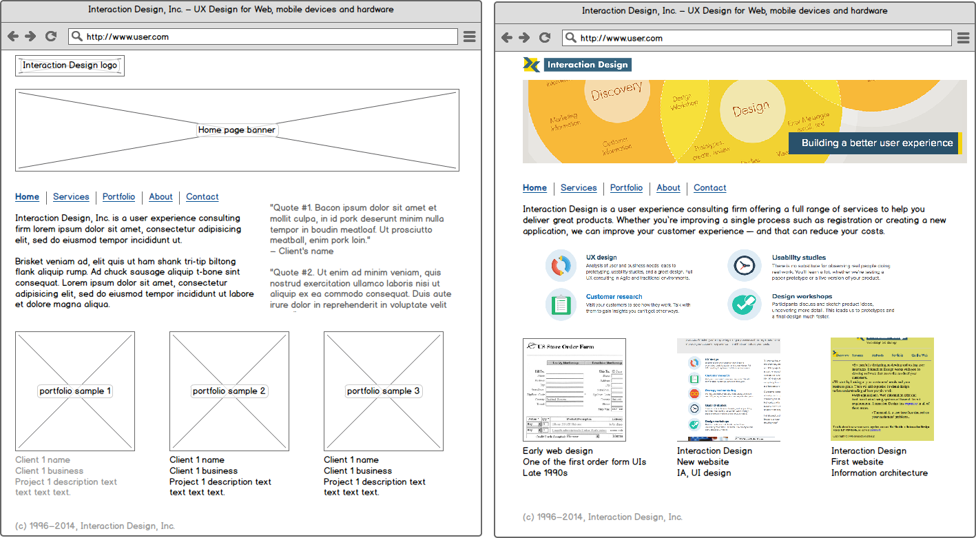 A wireframe (left) has placeholder content, while a mockup or prototype (right) is more realistic and easier to review
